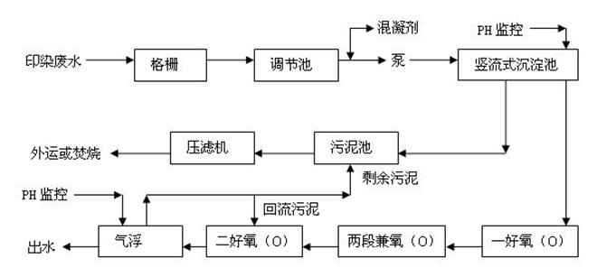 印染废水处理工艺流程